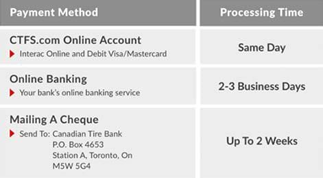 Payment Method Processing